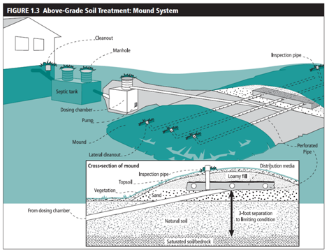 Septic Systems Ssts Maplewood Mn