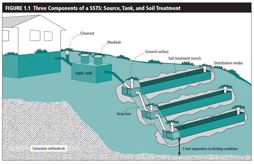 Typical Septic System with Trench Drainfield.png